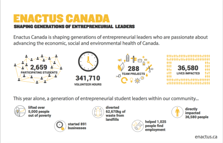 Handout Designed for Enactus Canada